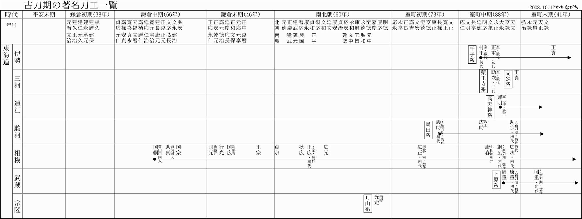 東海道の古刀期刀剣年表